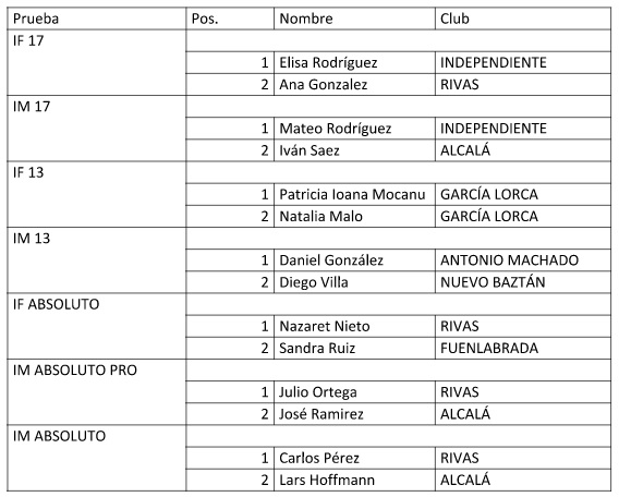 clasificación-torneo-badminton
